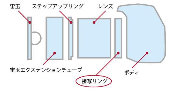 宙玉のシステムはこのようにして組みます。「soratama 72」だけでは撮影できないので、サイト内の情報でよくご確認ください。